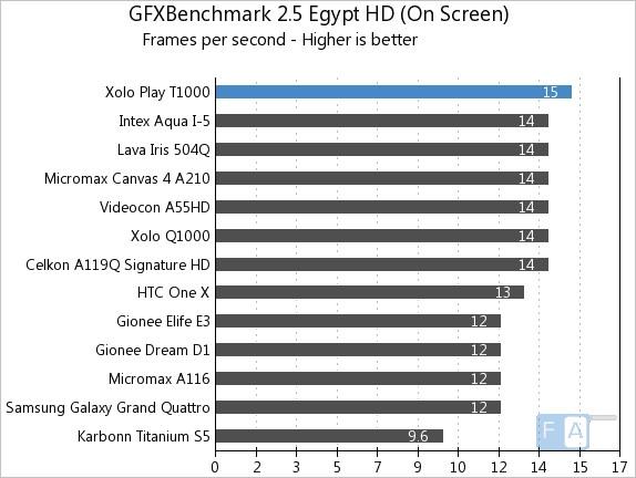 Xolo Play T1000 GFXBench 2.5 Egypt