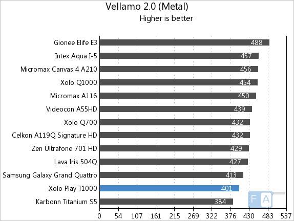 Xolo Play T1000 Vellamo2 Metal