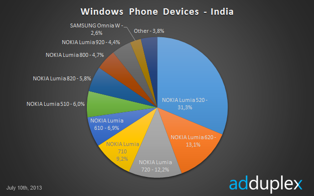 nokia-lumia-520-popular-india