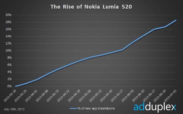 rise-of-the-lumia-520