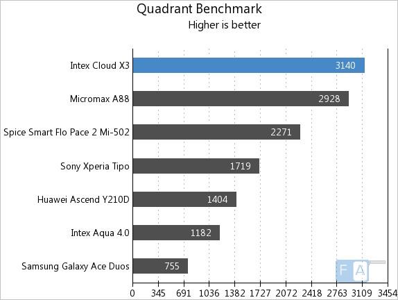 Intex Cloud X3 Quadrant
