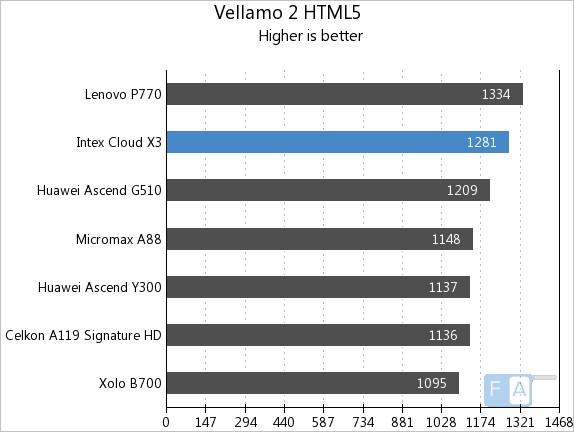 Intex Cloud X3 Vellamo HTML5