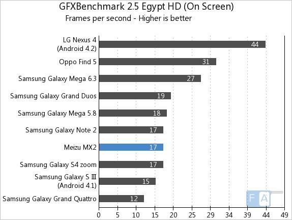 Meizu MX2 GFXBench 2.5 Egypt OnScreen