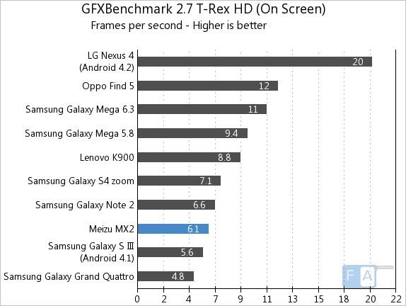 Meizu MX2 GFXBench 2.7 T-Rex OnScreen