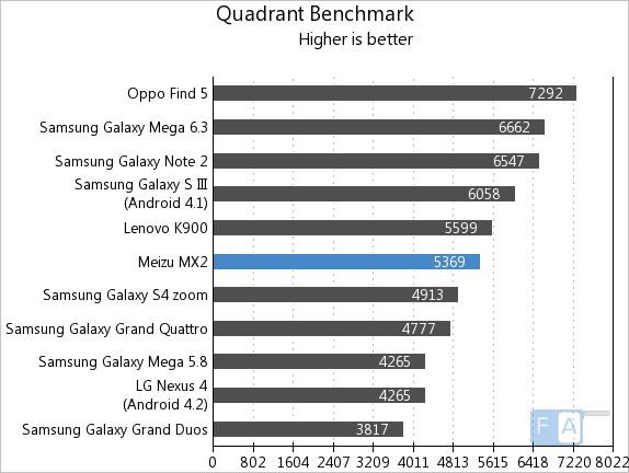 Meizu MX2 Quadrant