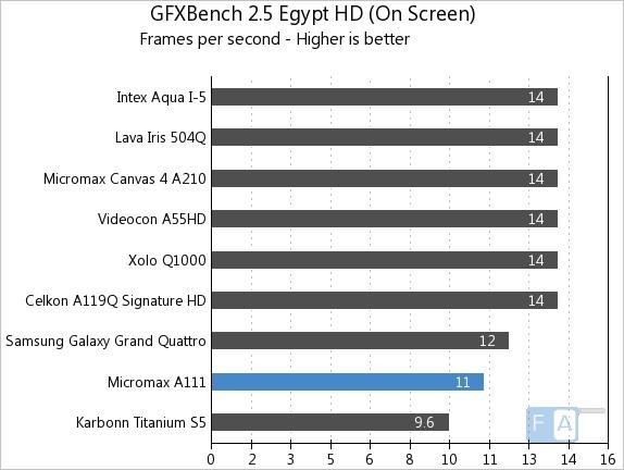 Micromax A111 GFXBench 2.5 Egypt OnScreen