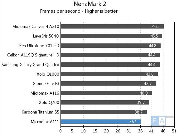 Micromax A111 NenaMark