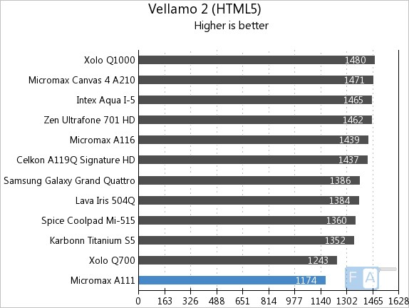 Micromax A111 Vellamo 2 HTML5