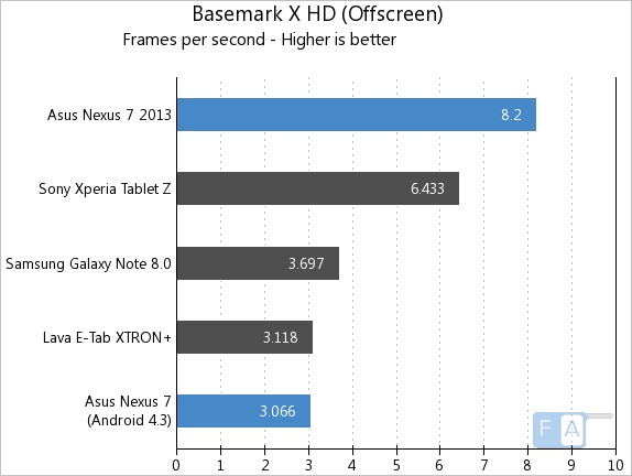 Nexus 7 2013 vs 2012 Basemark X Offscreen