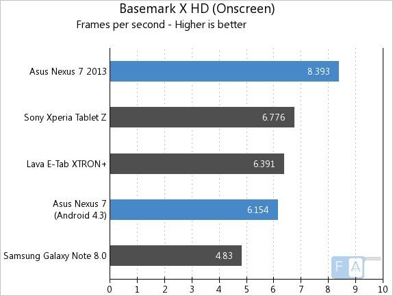 Nexus 7 2013 vs 2012 Basemark X OnScreen