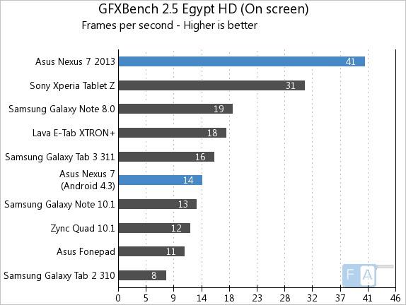 Nexus 7 2013 vs 2012 GFXBench 2.5 Egypt OnScreen