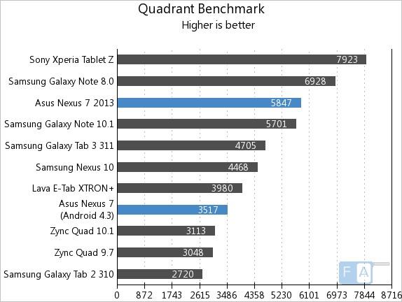 Nexus 7 2013 vs 2012 Quadrant