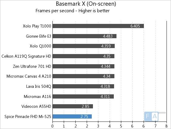 Spice Pinnacle FHD Mi-525 Basemark X Onscreen