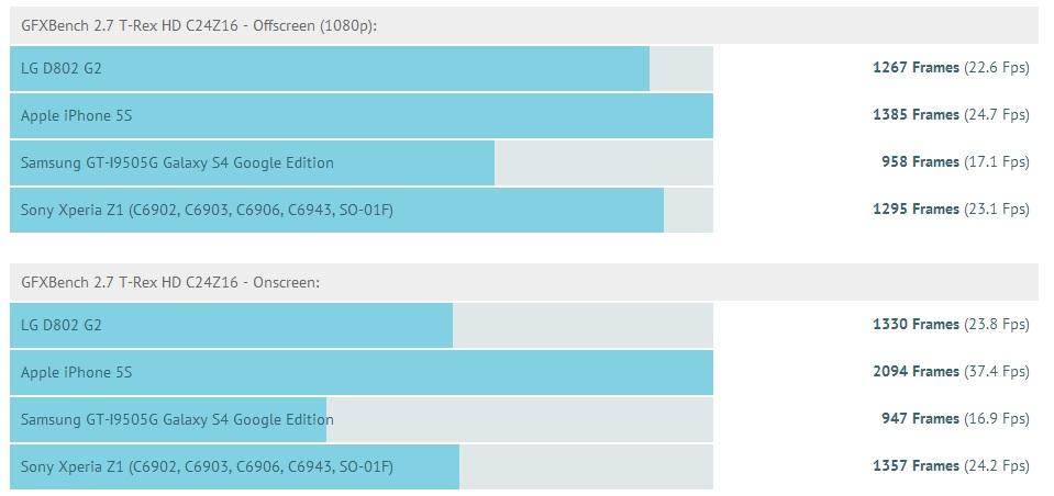 G2 GLBench 2.7 Results