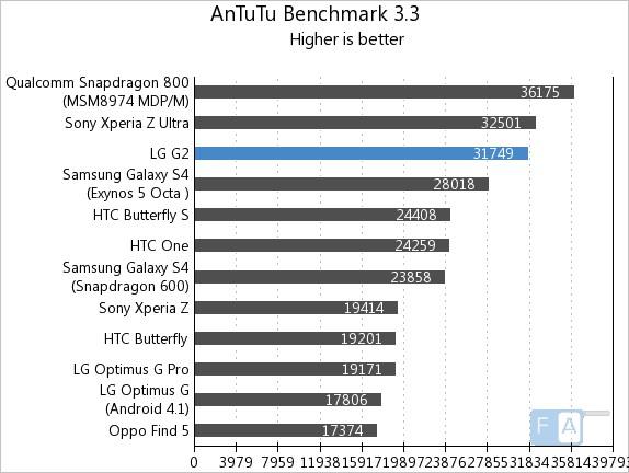 LG G2 AnTuTu 3.3