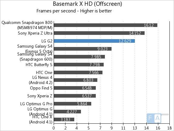 LG G2 Basemark X OffScreen