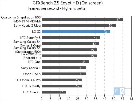 LG G2 GFXBench 2.5 Egypt OnScreen