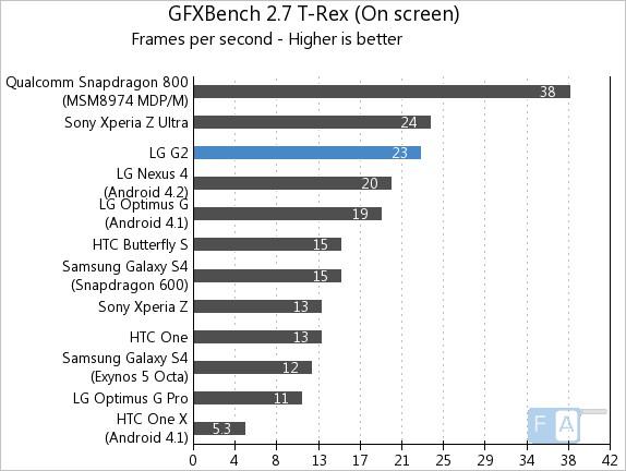 LG G2 GFXBench 2.7 T-Rex OnScreen