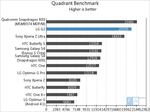 LG G2 Quadrant