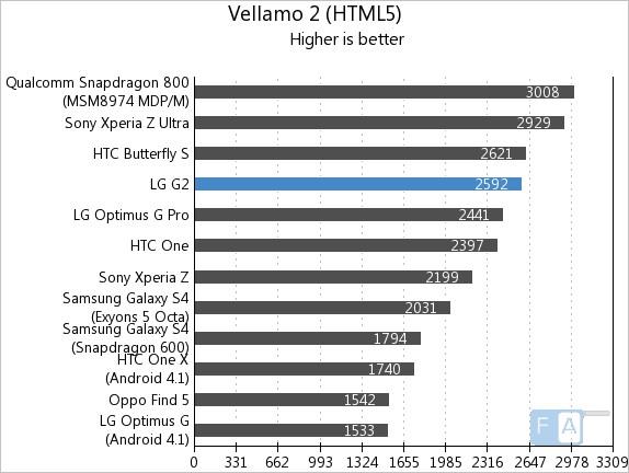 LG G2 Vellamo 2 HTML5