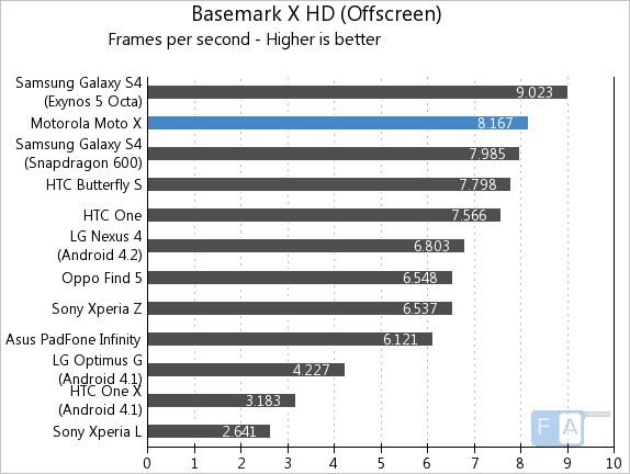 Motorola Moto X Basemark X OffScreen