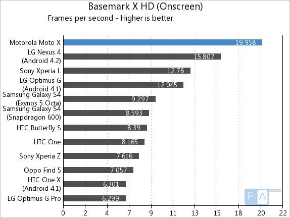 Motorola Moto X Basemark X OnScreen