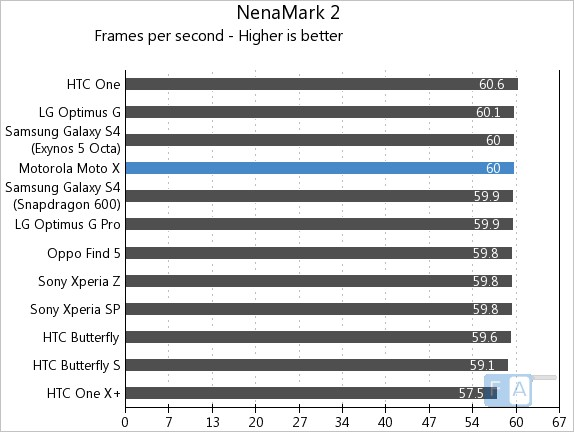 Motorola Moto X NenaMark 2