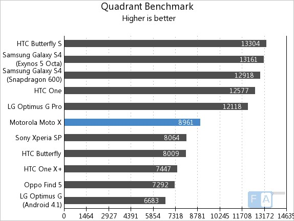 Motorola Moto X  Quadrant