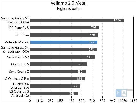Motorola Moto X Vellamo 2 Metal