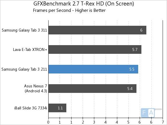 Samsung Galaxy Tab 3 211 GFXBench 2.7 T-Rex OnScreen