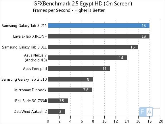 Samsung Galaxy Tab 3 211 GFXBench Egypt 2.5 OnScreen
