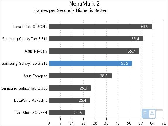 Samsung Galaxy Tab 3 211 NenaMark 2
