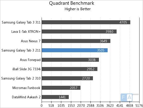 Samsung Galaxy Tab 3 211 Quadrant