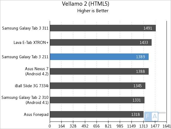 Samsung Galaxy Tab 3 211 Vellamo 2 HTML5