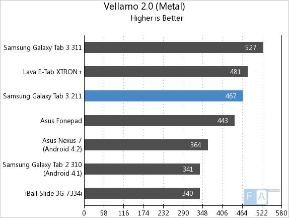 Samsung Galaxy Tab 3 211 Vellamo 2 Metal