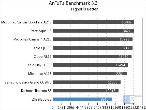 ZTE Blade G2 AnTuTu 3.3 Benchmark