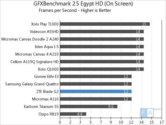 ZTE Blade G2 GFXBench 2.5 Egypt OnScreen