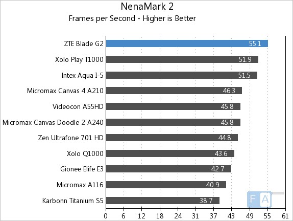 ZTE Blade G2 NenaMark 2