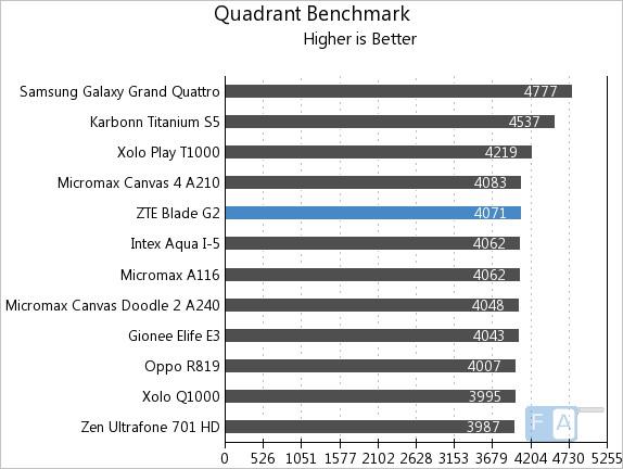 ZTE Blade G2 Quadrant
