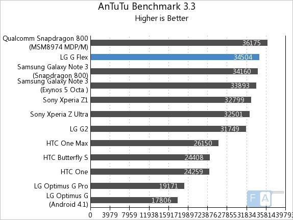 LG G Flex AnTuTu 3.3