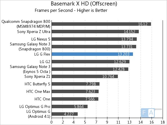 LG G Flex Basemark X OffScreen