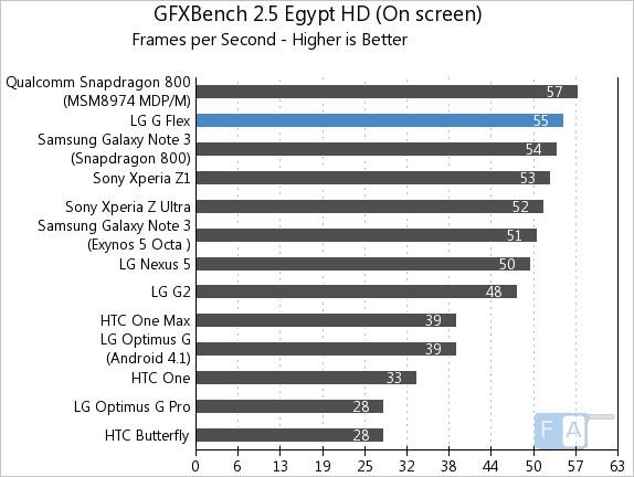 LG G Flex GFXBench 2.5 Egypt OnScreen