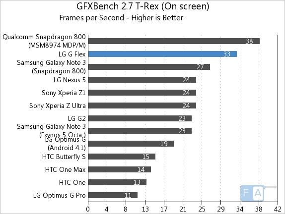 LG G Flex GFXBench 2.7 T-Rex OnScreen