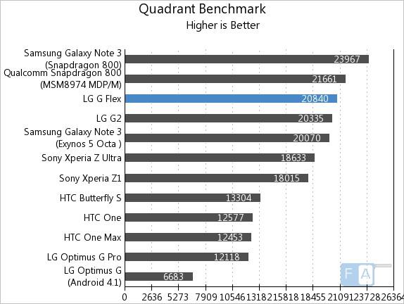 LG G Flex Quadrant