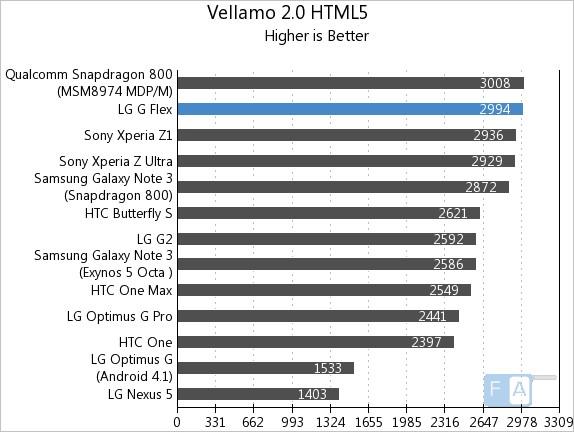 LG G Flex Vellamo 2 HTML5