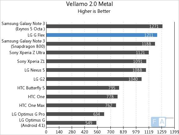 LG G Flex Vellamo 2 Metal