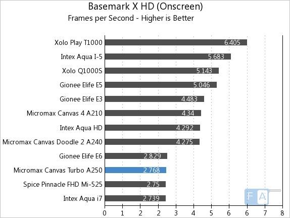 Micromax Canvas Turbo Basemark X OnScreen