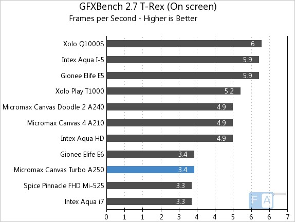 Micromax Canvas Turbo GFXBench 2.7 T-Rex OnScreen