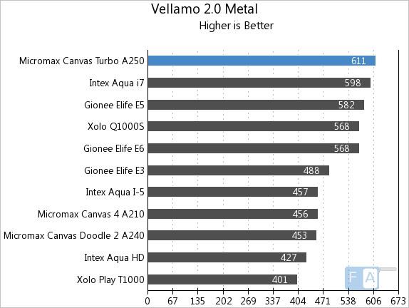 Micromax Canvas Turbo Vellamo 2 Metal