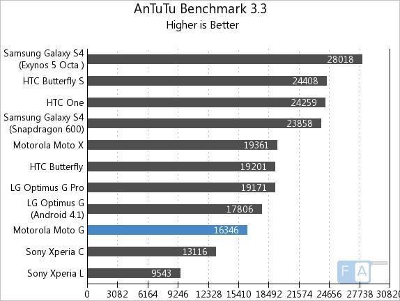 Motorola Moto G AnTuTu 3.3